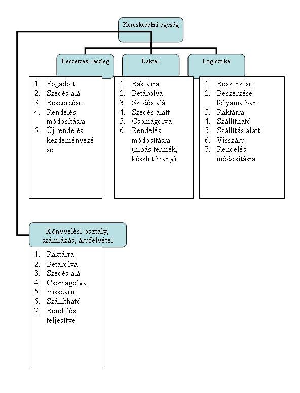 Szervezeti diagram